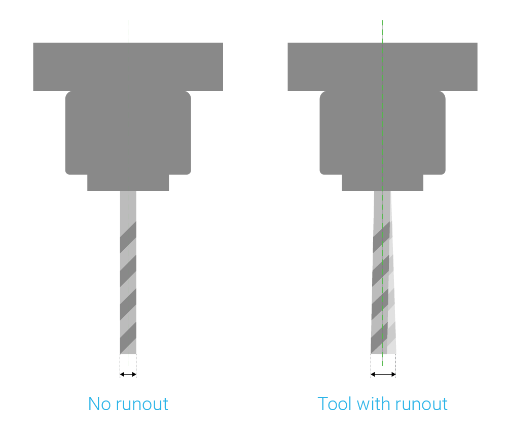 Tools without and with runout