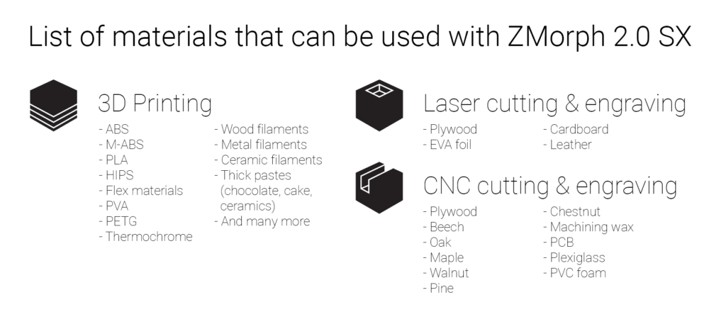 New ZMorph 2.0 SX Multitool 3D Printer