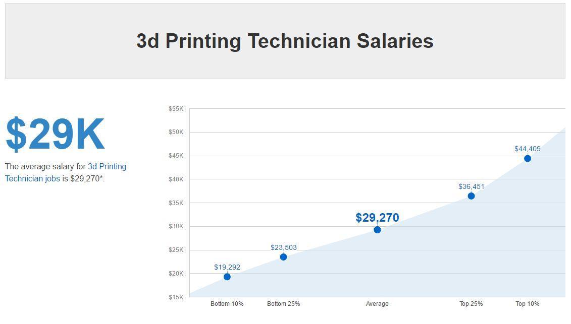 3D printing jobs