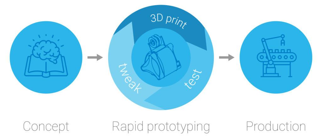 What is rapid prototyping? Infographic.